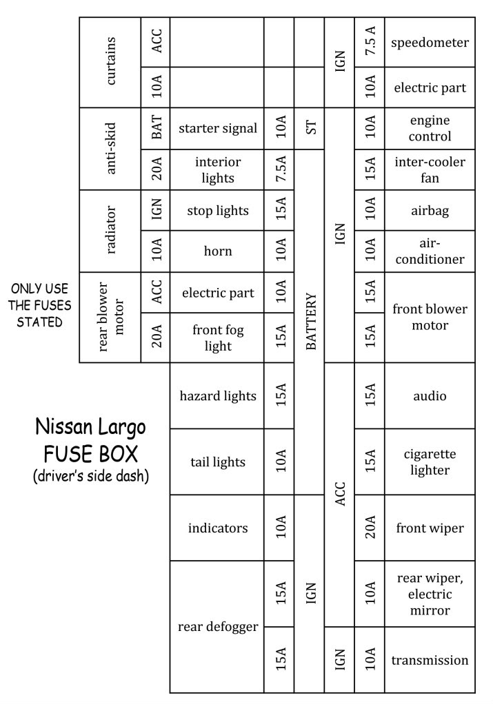 Nissan Fuse Box Diagram : Nissan serena wiring diagram engine