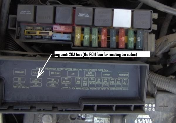 1994 Jeep Grand Cherokee Fuse Box