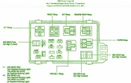 Similiar 1997 Toyota Camry Fuse Box Diagram Keywords for 98 Toyota Camry Fuse Box