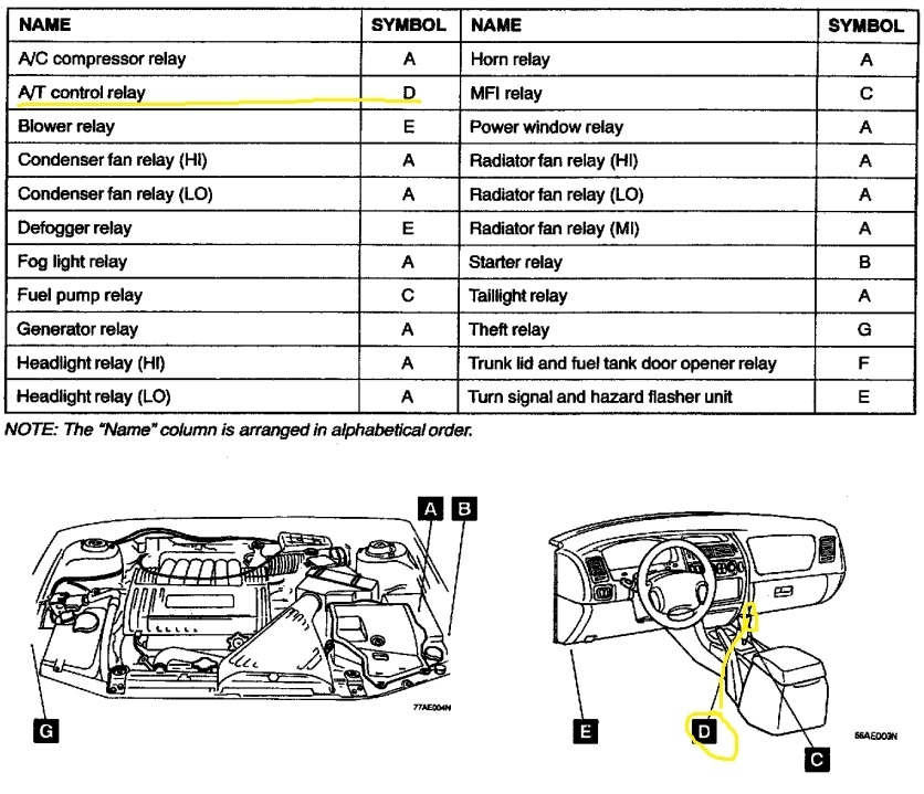 similiar 2002 mitsubishi diamante engine diagram keywords pertaining to mitsubishi diamante fuse box diagram similiar 2002 mitsubishi diamante engine diagram keywords 2002 mitsubishi diamante fuse box diagram at readyjetset.co