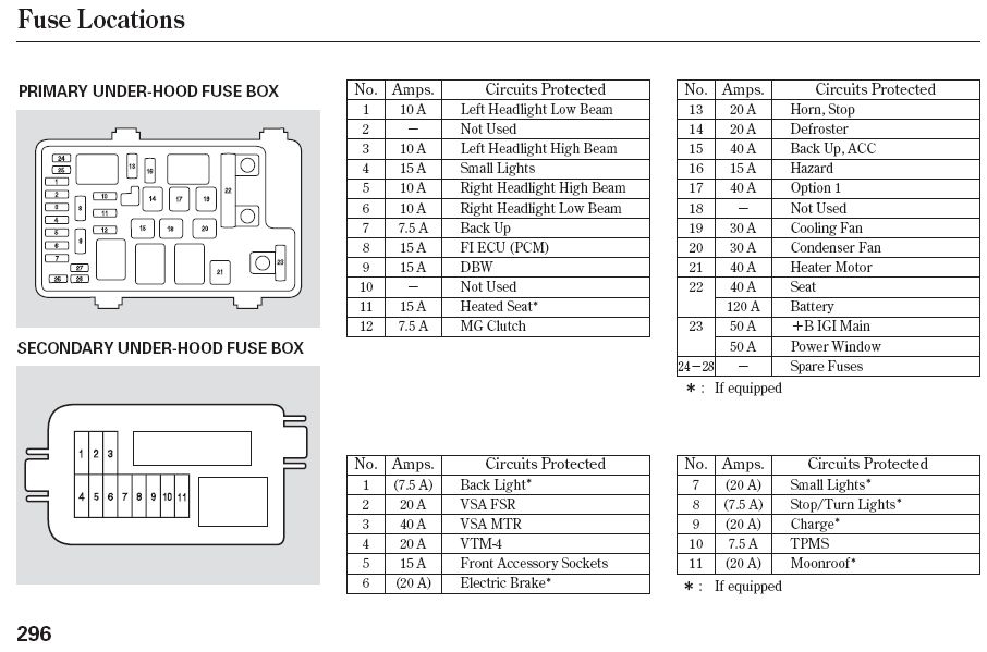 Pilot Fuse Box Diagram 22 Wiring Diagram Images Wiring