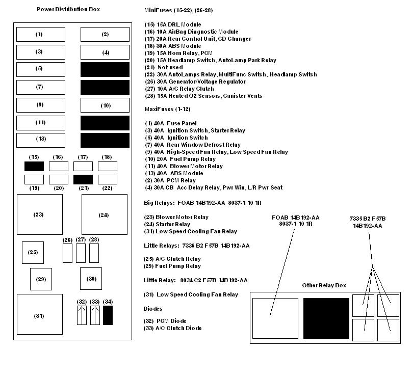 Fuse Box Location 2003 Ford Taurus : Fuse box diagram ford taurus and wiring