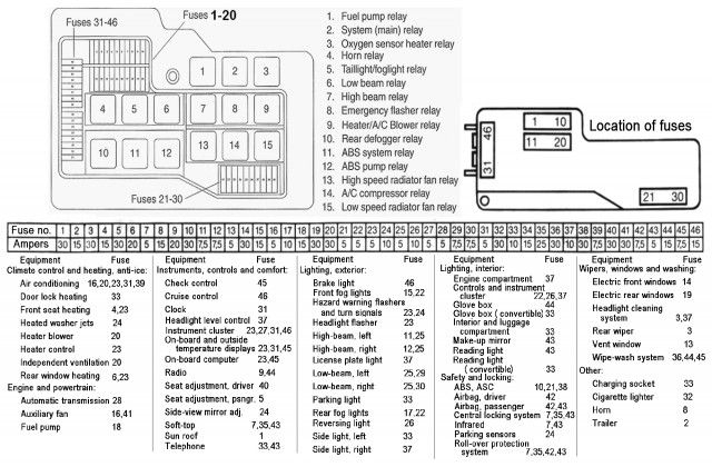 Bmw E36 Fuse Box Diagram