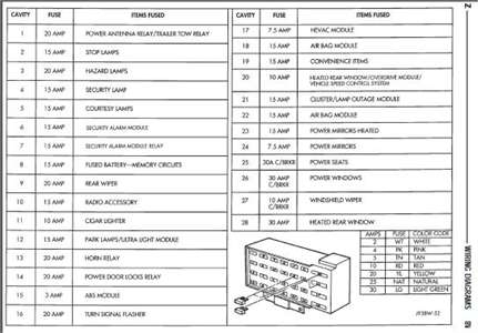 Solved: Fuse Location For Electric Seats In 1995 Jeep - Fixya intended for 1997 Jeep Grand Cherokee Fuse Box Diagram