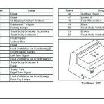 Solved: Fuse Panel Diagram On 2005 Gmc Envoy. - Fixya with regard to 2005 Gmc Envoy Fuse Box