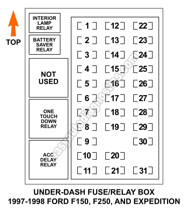 Under Dash Fuse And Relay Box Diagram (1997-1998 F150, F250 for 1998 Ford Expedition Fuse Box Diagram