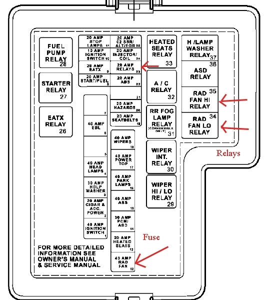 Water In Radiator Is Boiling In Engine 2.7 inside 2005 Chrysler Sebring Fuse Box Diagram
