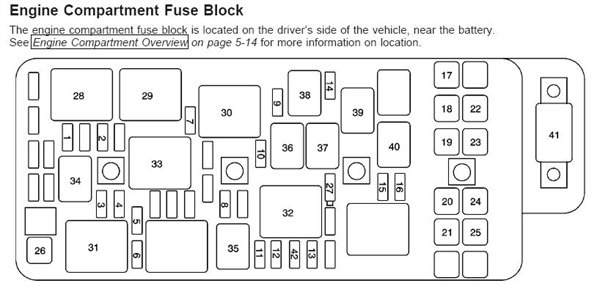 Where Is The Fuse Box For My Wipers On A 2000 Chevy Mailbu - Fixya intended for 2000 Chevy Malibu Fuse Box