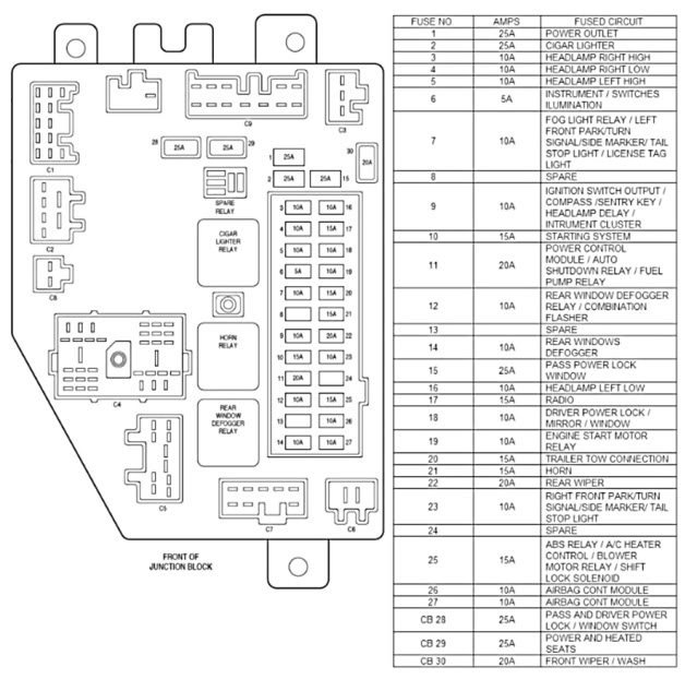 Xj Fuses And Junction Block throughout 96 Jeep Cherokee Fuse Box Diagram