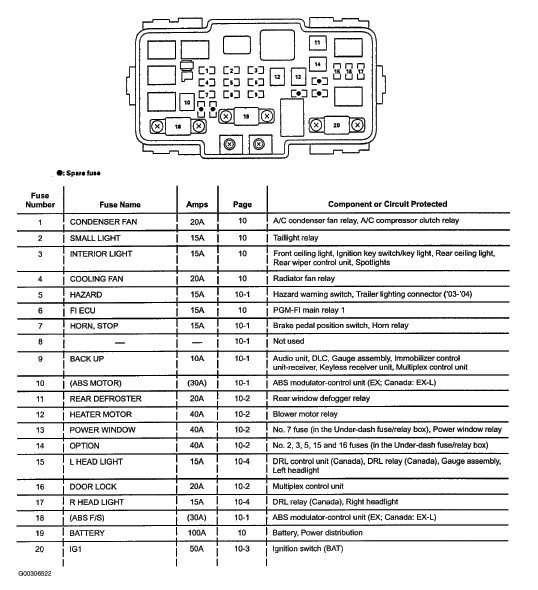 2005 honda cr v fuse box diagram | fuse box and wiring diagram 2005 honda civic tail light fuse diagram