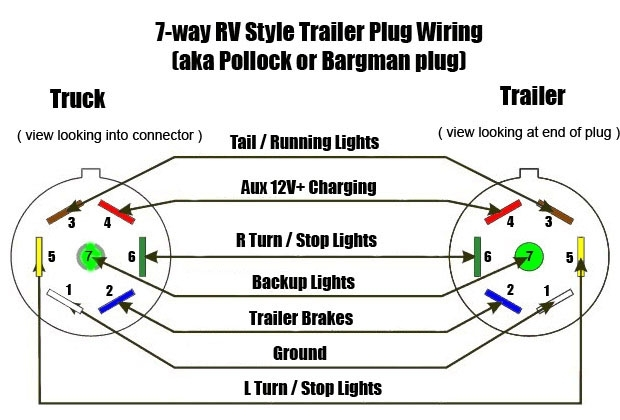 4 Pin 7 Pin Needs And Uses. - Ford F150 Forum - Community Of Ford for 4 Prong Trailer Wiring Diagram