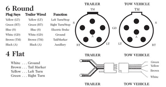 6 Way Trailer Wiring Diagram Images Downloads Wiring Diagram How intended for 6 Pin Trailer Wiring Diagram
