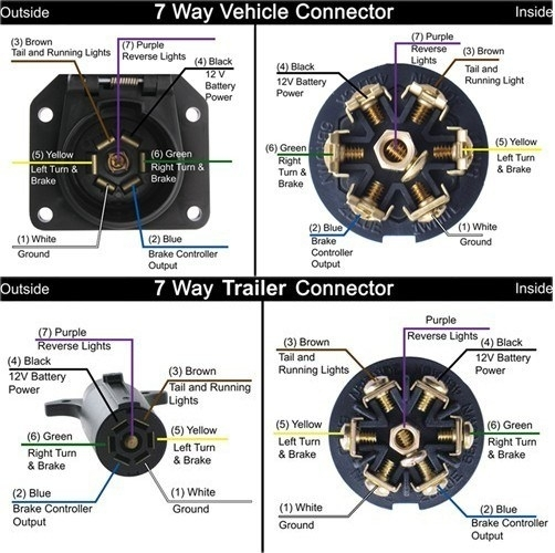 7 Blade Trailer Connector Wiring Diagram with regard to 7 Blade Trailer Wiring Diagram