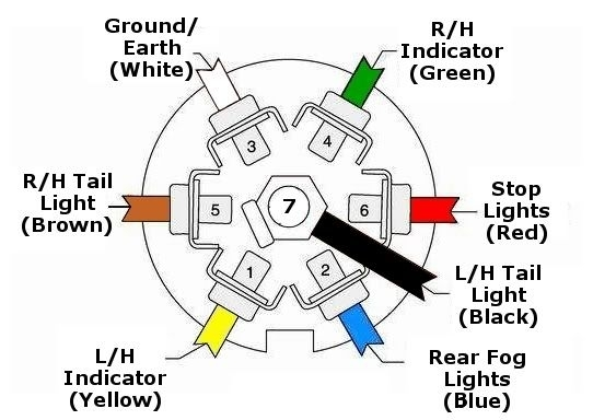 7 Pin Trailer Plug Wiring Diagram | Diagram | Pinterest pertaining to 7 Way Wiring Diagram For Trailer Lights