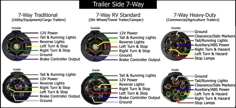 7 Round Pin Trailer Wiring Diagram - Facbooik with 7 Way Trailer Wiring Diagram