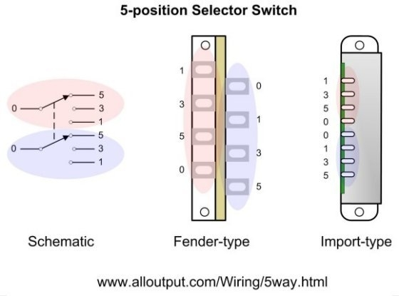 7 way guitar switch facbooik with regard to eric clapton strat 7 way guitar switch facbooik with regard to eric clapton strat wiring diagram asfbconference2016 Choice Image
