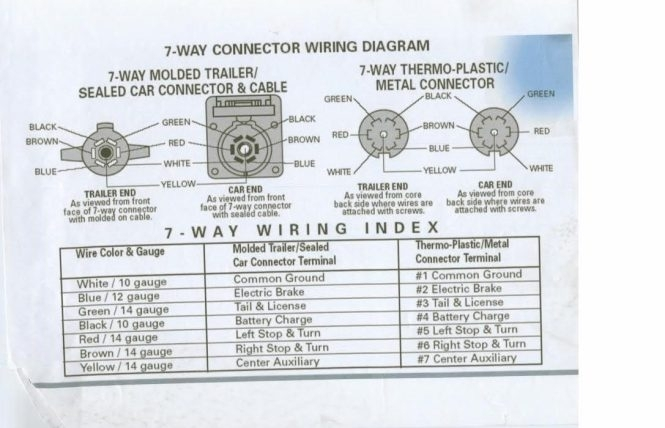 7 Rv Blade Wiring Diagram : Way rv plug wiring diagram fuse box and