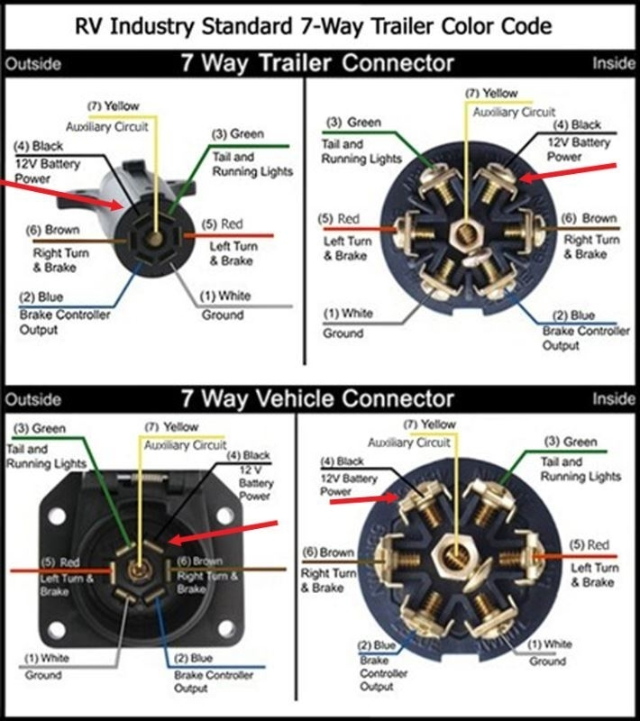 7 Way Rv Plug Wiring Diagram in 7 Way Plug Wiring Diagram