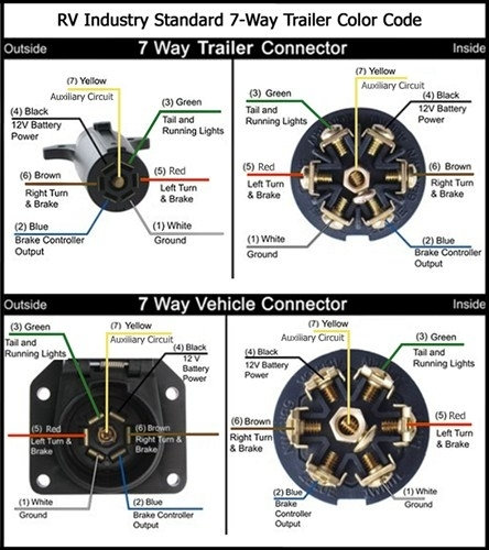 7-Way Trailer Diagram | Teardrop Trailer Ideas | Pinterest in 7 Wire Trailer Plug Diagram