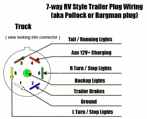 7 Way Trailer & Rv Plug Diagram - Aj's Truck & Trailer Center with regard to 7 Wire Trailer Plug Diagram