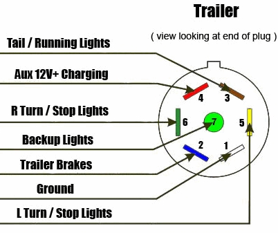 7 Way Trailer & Rv Plug Diagram - Aj's Truck & Trailer Center within 7 Way Trailer Wiring Diagram