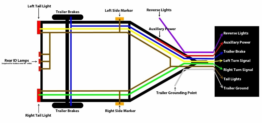 Wiring Diagram For Seven Way Plug : Way rv plug wiring diagram fuse box and