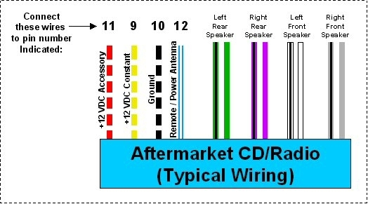 Aftermarket Radio Wiring Diagram | Shed Radio Wiring | Pinterest intended for Aftermarket Stereo Wiring Diagram