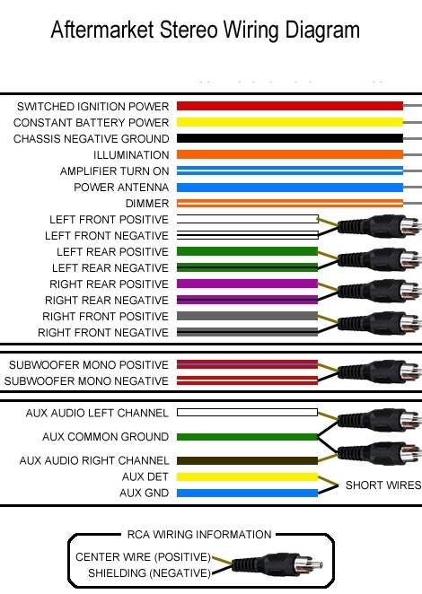 Aftermarket Stereo Wiring Diagram Car Stereo Color Wiring Diagram within Jvc Radio Wiring Diagram