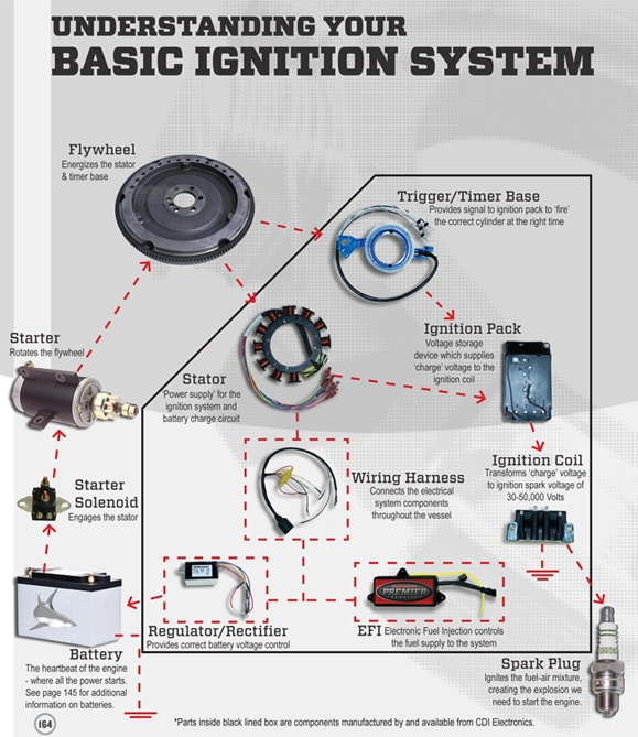 Johnson Motor Wiring Diagram : Evinrude outboard ignition wiring diagram johnson