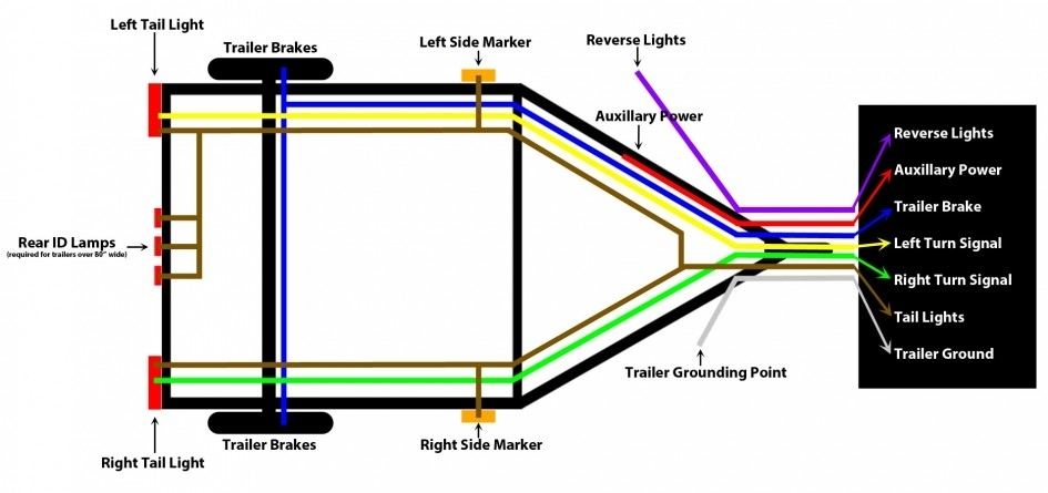 Boat Trailer Wiring Diagram Top 10 Instruction Trailer Wiring within How To Wire A Boat Trailer Diagram