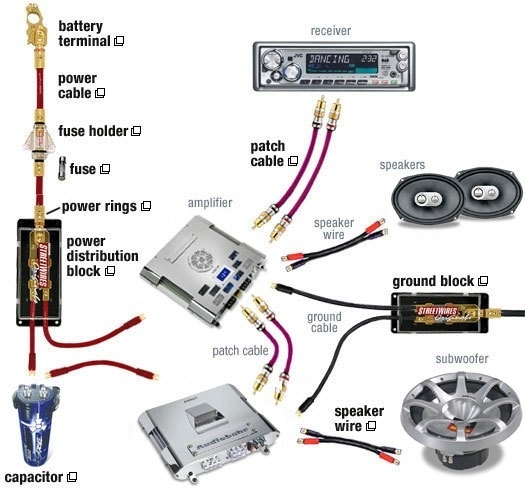 Car Sound System Wiring Diagram within Car Amp Wiring Diagram