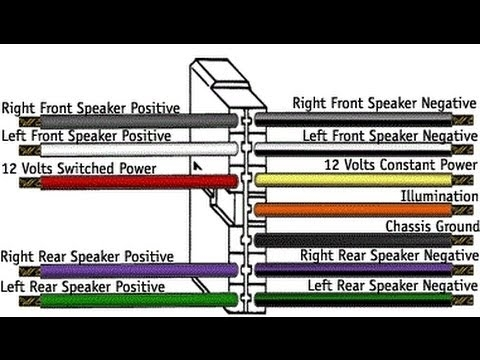 Car Stereo Wiring Explained In Detail - Youtube regarding Car Stereo Wire Diagram