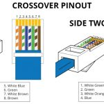 Cat 5 Wire Diagram In Crossover Pinout Side One Two Rj45 Wire intended for Cat5 Wire Diagram