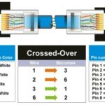 Cat-5 Wiring Diagram | Crossover Cable Diagram pertaining to Cat5E Wiring Diagram A Or B