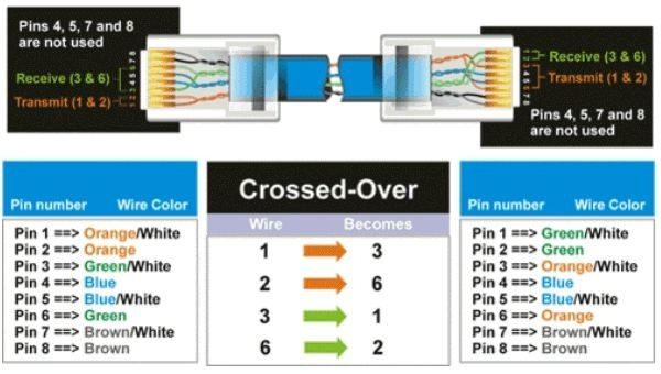 Cat-5 Wiring Diagram | Crossover Cable Diagram with Cat5 Wire Diagram