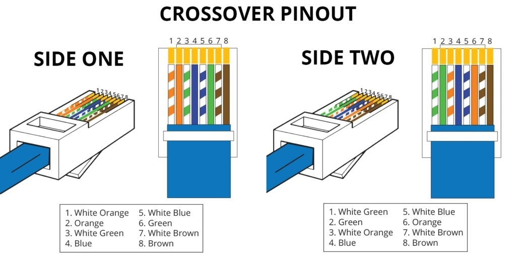 Cat 5E Wiring Diagram And Crossover Pinout - Wiring Diagram pertaining to Cat 5 Wire Diagram