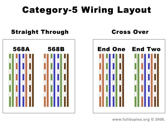Cat5 Wire Diagram. Wiring Diagram Images Database. Amornsak.co throughout Cat5 Wiring Diagram