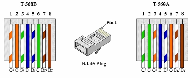 Cat5E Wiring A Or B. Wiring Diagram Images Database. Amornsak.co with regard to Cat5E Wire Diagram