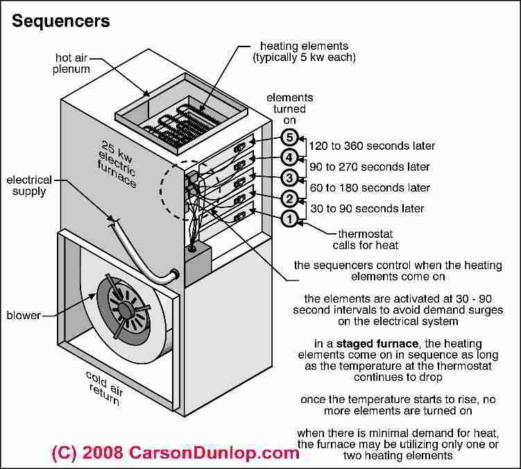 Coleman Mobile Home Electric Furnace Wiring Diagram Electric regarding Electric Furnace Wiring Diagram
