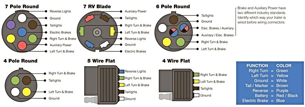 connect your car lights to your trailer lights the easy way for boat trailer wiring diagram 4 way connect your car lights to your trailer lights the easy way for wire diagram for boat trailer lights at readyjetset.co