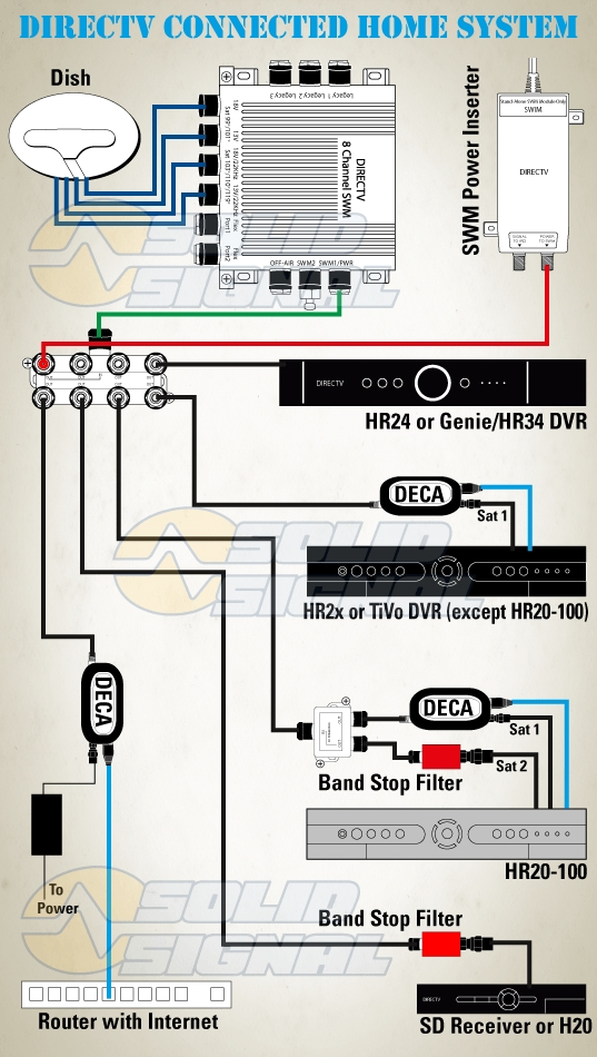 wiring diagram for directv genie dvr directv hr21 manual
