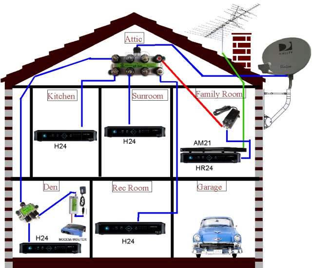 directv wiring requirements direct swm wiring diagram installation pertaining to direct tv wiring diagram directv wiring requirements direct swm wiring diagram installation wiring diagram for direct tv at aneh.co