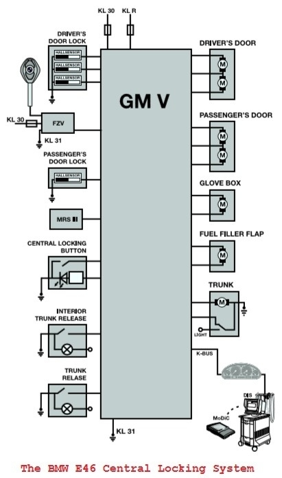 E46 M3 Wiring Diagram. Wiring Diagram Images Database. Amornsak.co regarding Bmw 3 Series Wiring Diagram