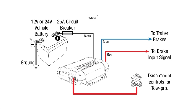 Electric Brake Wiring Diagram regarding Electric Brake Controller Wiring Diagram