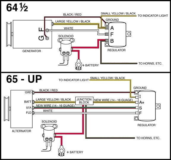 Ford Generator Wiring - Hot Rod Forum : Hotrodders Bulletin Board pertaining to 1964 Ford Fairlane Wiring Diagram
