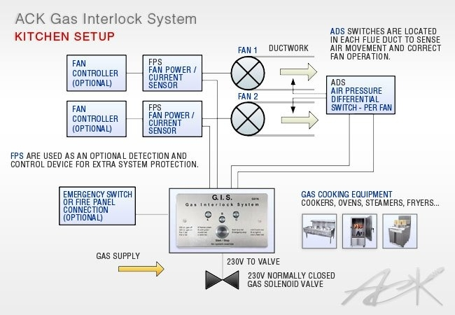 Gas Interlock System Wiring Diagram throughout Gas Solenoid Valve Wiring Diagram