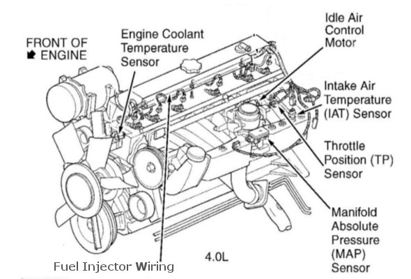 2000 jeep cherokee fuel injector wiring diagram