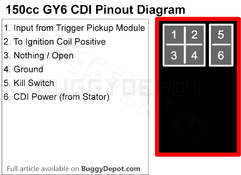 Gy6 150Cc Ignition Troubleshooting Guide: No Spark? - Buggy Depot within Gy6 Wiring Diagram