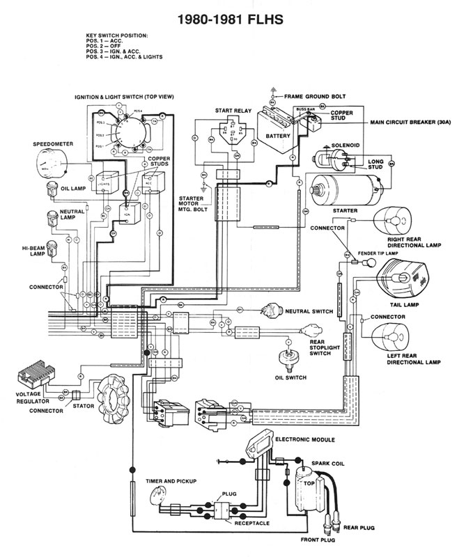 Harley Diagrams And Manuals regarding Harley Davidson Wiring Diagram