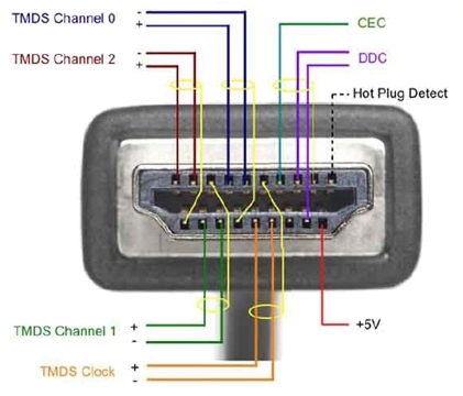 Hdmi :: Installers :: Inside An Hdmi Cable pertaining to Hdmi Wire Color Diagram